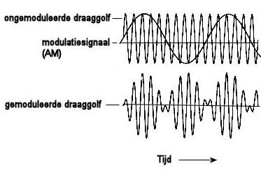 modulatie
